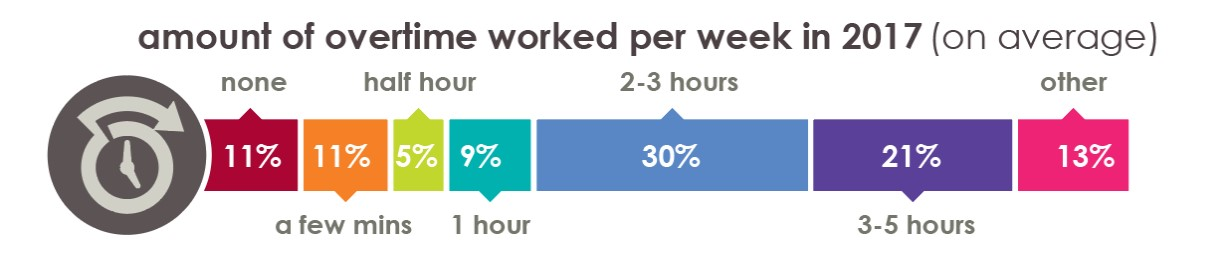 Overtime-worked-in-ecommerce-2017