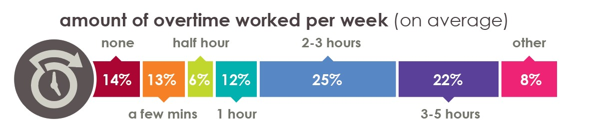 Overtime-worked-in-ecommerce