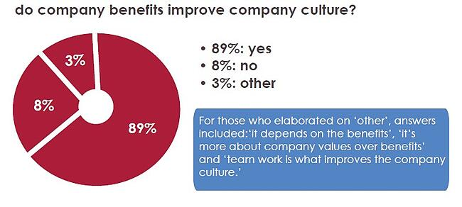 Company benefits and company culture