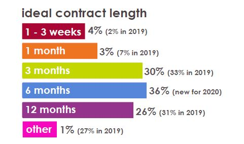 Ecommerce Contract Recruitment Project Timeframes