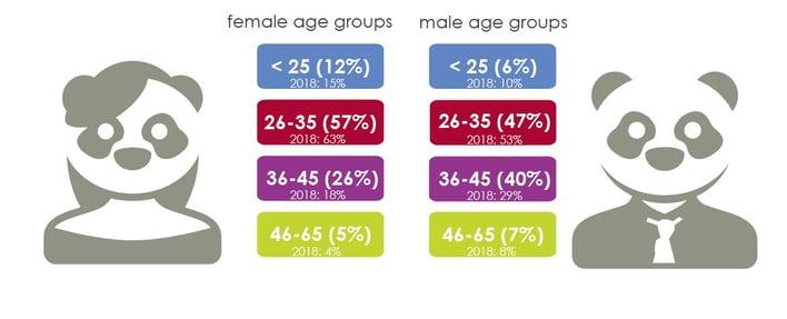 Men & Women in ecommerce
