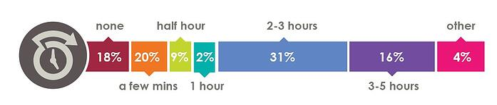 Overtime in web & data analytics careers