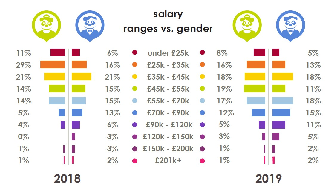 Salaries in ecommerce - Men vs Women