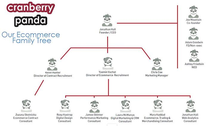The ecommerce recruitment family tree