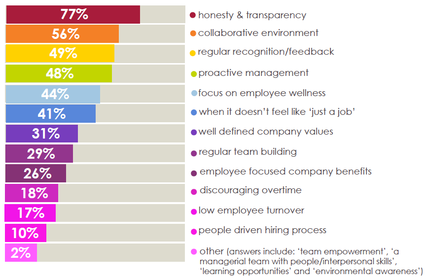 What makes a good company culture?