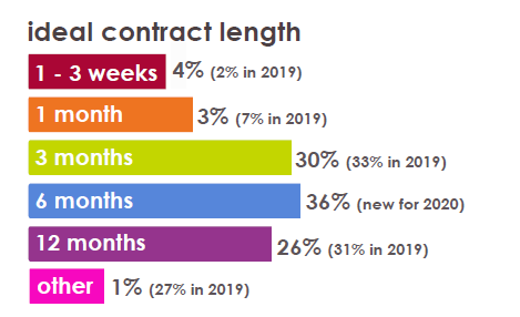 Ecommerce Contract Insights
